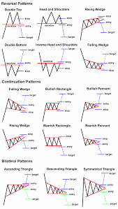 Chart Patterns Amazing Here Are Some Chart Patterns To Keep In The Back Of Your Mind