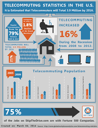 great work from home jobs for  telecommuting statistics