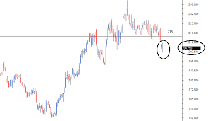 The Support And Resistance Varsity By Zerodha