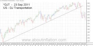 World Index Trend Line 23 September 2011 About Inflation