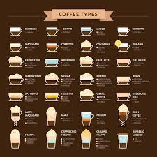 This drink contains less milk and is more concentrated than a café latte. 13 Most Common Espresso Drinks In The World