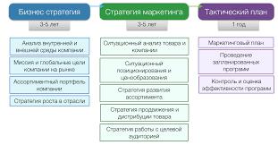 Стратегическое и маркетинговое планирование на Предприятии  Стратегическое и маркетинговое планирование на Предприятии курсовая
