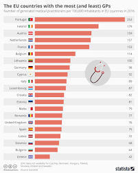 Chart The Eu Countries With The Most And Least Gps Statista