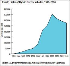 electric car motor diagram. Sales Of Hybrid Electric Vehicles, 1999\u20132010 Car Motor Diagram A