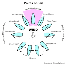 Sailing Wind Chart The Basics