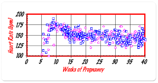 Fetal Heart Rate For Gender Prediction Ingender Com