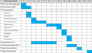 Example Of A Gantt Chart For A Research Proposal 13 Complete Gantt Chart For Proposal