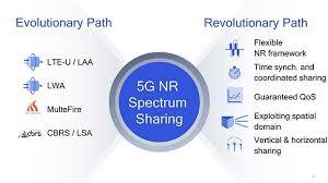 from lte u laa to 5g spectrum sharing