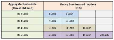 Eligibility for renewal of family health insurance plan: Hdfc Ergo My Health Medisure Super Top Up Insurance Plan Review
