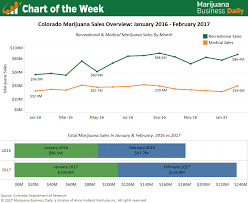 Sales Chart Chart Colorado Marijuana Sales Off To Strong Start In 2017