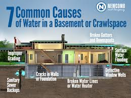 causes of water in your basement