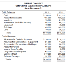 How To Create Balance Sheet Solved Use The Balance Sheet To Create An Excel Cash Flow