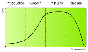 selecting the promotion mix for a particular product boundless a chart that shows a product s life cycle based on s and time on the market
