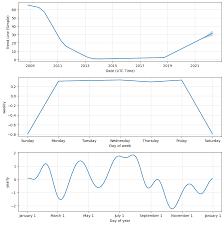 Lly Stock Price Forecast