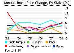 Malaysia House Price Chart House Prices In Malaysia Malaysian Real Estate Prices