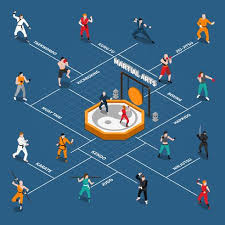 Martial Arts Isometric People Flowchart Download Free