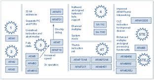 What Is Arm Processor Arm Architecture Design
