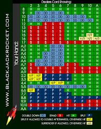 Basic Strategy Chart Blackjack Rocket