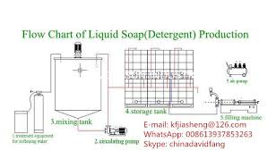 Liquid Soap Detergent Production Line Liquid Soap Making