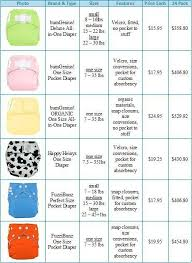 Bumgenius All In One Size Chart Cloth Diaper 101 Chart Cloth Diapers Diaper Brands