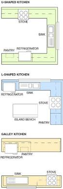 Small Picture Very Best Best Kitchen Layout 668 x 717 72 kB jpeg Kitchen