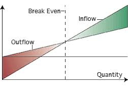 Break Even Point Chart What Is Break Even Analysis In Manufacturing What Decisions