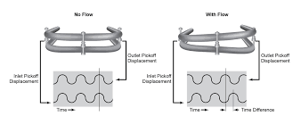 the basics of flow measurement coriolis meters part 2 flow and no flow drawing