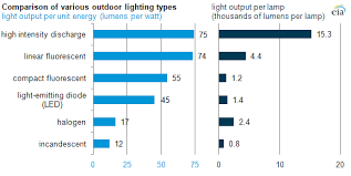 Hid Lumens Per Watt Chart Stadiums And Arenas Use Efficient High Wattage Lamps