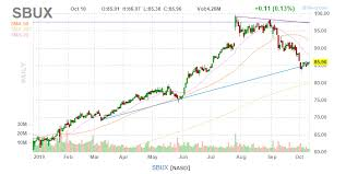 Starbucks Stock Consolidates For Possible Earnings Jump