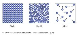 Gas Liquid Solids States Of Matter Science Learning Hub