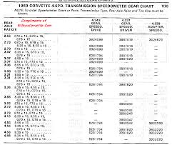 Speedo Gear Chart 69 Speedo Gear Chart Willcox Corvette Inc