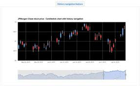 Dynamic Stock Charts Plugin For Wordpress Wp Solver