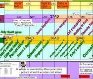 Chronological Order Of Old Testament Books Chart Biblical