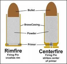 Rifle Primer Comparison Chart Centerfire Vs Rimfire Rifles Difference