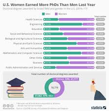 All Genders Chart Chart U S Women Earned More Phds Than Men Last Year Statista