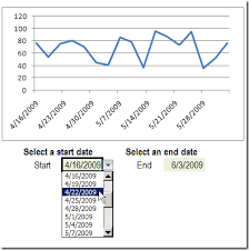 How To Select Series In Excel Chart Select Excel Chart Dates From A Drop Down List Contextures