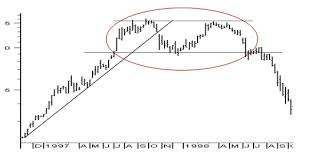 How To Read Stock Charts Chart Patterns Kotak Securities