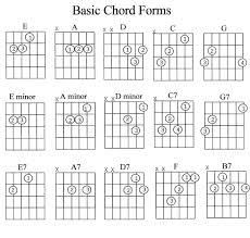 Complete Guitar Power Chords Chart Pdf Bedowntowndaytona Com