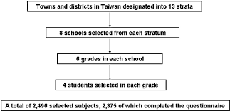 School Structure Flow Chart Structure Flow Chart Of The Selected Children Included In