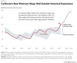 wage essay minimum wage essay
