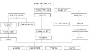Construction Company Org Chart Organization Chart Yerevan Steel Construction Co Llc