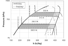 Log P H Diagram Of Hfo 1234yf And Hfc 134a 14 Download