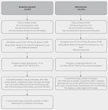 Chart Note Using History And Physical Style Disease Management Current Practice Guidelines In Primary