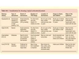 Topical Steroid Classification Chart Topical Corticosteroids