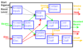 function structure diagram example   new product designfunction structure diagram for a roast  grind and brew coffee machine