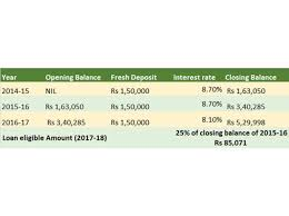 2017 Postage Rate Chart Pdf Ppf Withdrawal Rules Ppf Withdrawal Loan Pre Mature