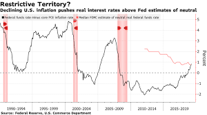 Inflation Rate Chart Sliding U S Inflation Pushes Fed Rates Above Neutral Chart