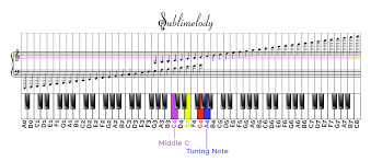 Piano Note Number Chart Uncovering Connections Between Musical Notes Ukulele Frets