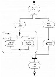 best images of uml activity diagram tutorial   uml activity    activity diagram example