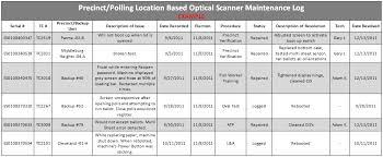 Machine Maintenance Log Template Precinct Polling Location Based Optical Scanners Cuyahoga Election